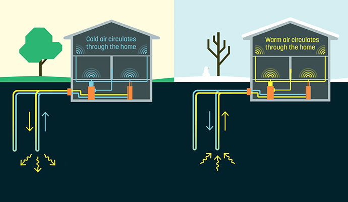 Pairing Geothermal Systems
